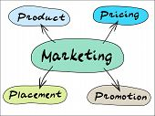 Marketing Mind Map
