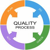 foto of plan-do-check-act  - Quality Process Word Circle Concept with great terms such as plan do check and more - JPG