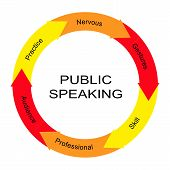 image of public speaking  - Public Speaking Word Circle Concept with great terms such as practice nervous and more - JPG