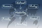 Marketing Diagram Concept