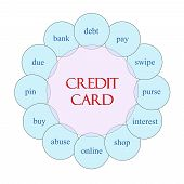 Credit Card Circular Word Concept