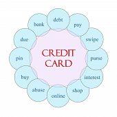 Credit Card Circular Word Concept