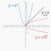 Illustration Of Mathematics Functions