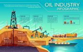 Oil Industry Business Presentation Infographics. Oil Extraction, Transportation Of Petroleum Gasolin poster