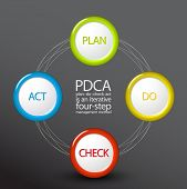 Vector PDCA (Plan Do Check Act) diagram / schema template on dark background