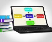 Risk Laptop Means Managing And Reducing Hazards