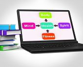 Health Laptop Shows Mental Spiritual Physical And Fitness Wellbe
