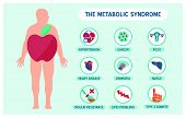 The Metabolic Syndrome poster