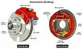Common Automotive Braking System infographic diagram showing two types disk and drum car brake with  poster