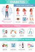 Cartoon Infographics Presenting Information About Diabetes Symptoms Treatment And Prevention Vector  poster