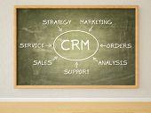 stock photo of customer relationship management  - CRM  - JPG
