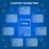 Content Marketing Circular Timeline