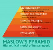 stock photo of human pyramid  - Detailed famous Maslow pyramid flat infographics describing all essential needs for each human being - JPG