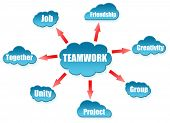 Teamwork word on cloud scheme