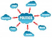 Politics word on cloud scheme