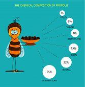 Chemical Properties Of Propolis