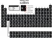 Vector - Periodic Table of the Chemical Elements - including Element Name, Atomic Number, Atomic Weight, Element Symbol - Also  Element State (Solid, liquid & gas)