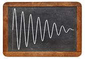 sinusoid with a decreasing amplitude on vintage blackboard - a signal concept