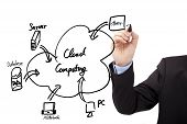 Zakenman hand tekenen cloud computing-diagram