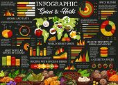 Cooking Spices And Herbs Ingredients Infographic, Popular Recipes Statistics. Vector Aroma Culinary  poster