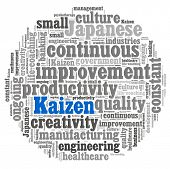 Kaizen concept in word collage