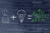 Formula For Success: Ceo Plus Ideas Equals Profits