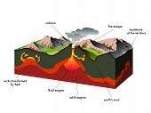 picture of obsidian  - illustration of a section of a volcano in activity - JPG