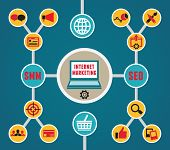 Infographic Of Internet Marketing