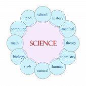 Science Circular Word Concept