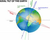 picture of oblique  - axial tilt of the Earth - JPG