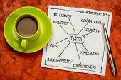 properties of data (accuracy, accessability, clarity, cost, consistency, completness, timeliness, re poster