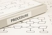 Procedure Process Concept For Work Instruction