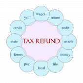 Tax Refund Circular Word Concept