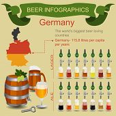 Beer infographics. The world's biggest beer loving country - Germany.