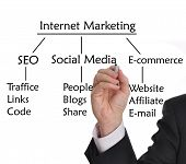 picture of internet  - Businessman with marker drawing strategies for Internet Marketing - JPG