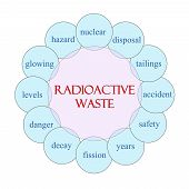 Radioactive Waste Circular Word Concept