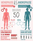 Menopause Vs Andropause. Main Facts About Men And Women Sexual Health. Beautiful Vector Illustration poster