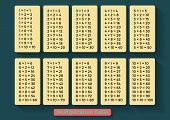Multiplication Table in a flat design