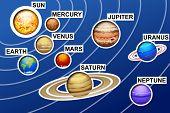 image of earth mars jupiter saturn uranus  - illustration of drawed solar system with lines on blue background - JPG