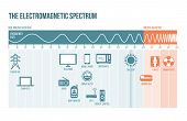 The Electromagnetic Spectrum Diagram With Frequencies, Waves And Examples poster