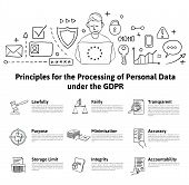 Gdpr Concept, Illustration. Principles For The Processing Of Personal Data Under The Gdpr. General D poster