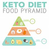 Ketogenic Diet Macros Pyramid Food Diagram, Low Carbs, High Healthy Fat poster