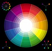 pic of color wheel  - Classic color wheel - JPG