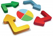 foto of pie chart  - Four 3D cycle and recycle process management arrows and pie chart - JPG