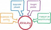 picture of porter  - Competitive rivalry porter five forces business whiteboard diagram - JPG
