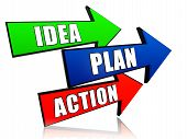 Idea, Plan, Action In Arrows