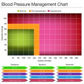An image of a blood pressure management chart.