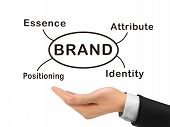 Brand Concept Holding By Realistic Hand
