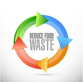 pic of reduce  - reduce food waste cycle sign concept illustration design over white background - JPG