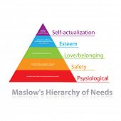 Maslow's pyramid of needs - analysis of human needs and position them in a hierarchy. Psychology. Il